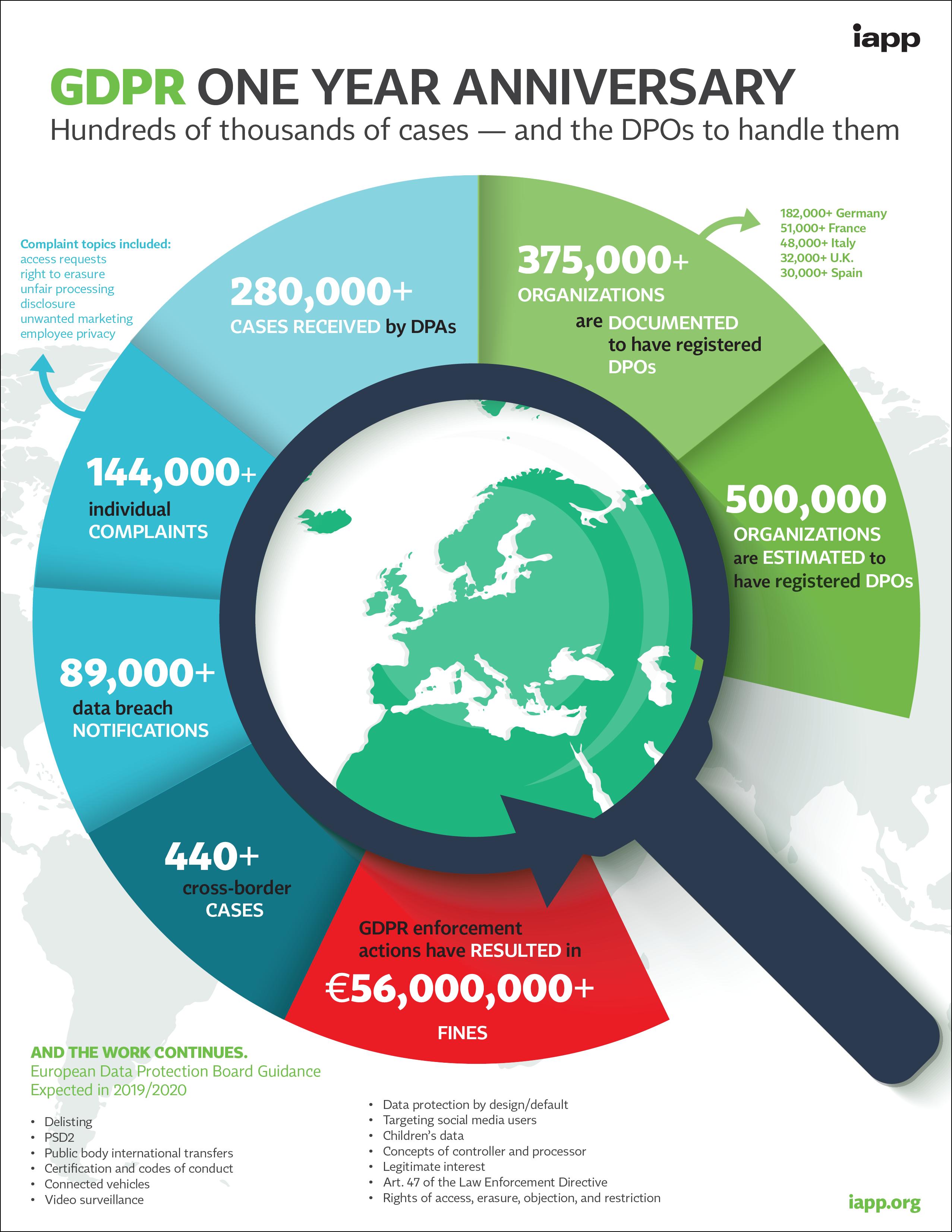 GDPR_Anniversary_Infographic-1