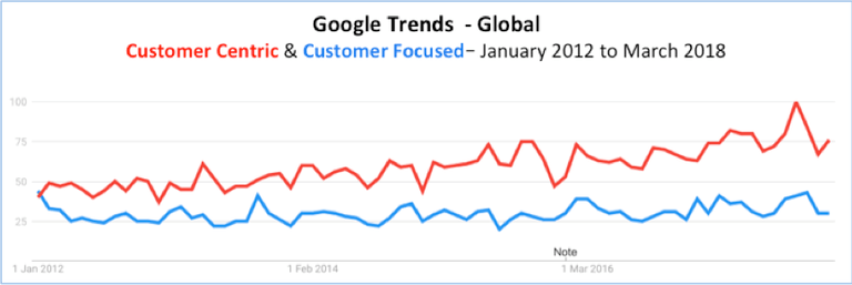 Customer Centric and Customer Focused
