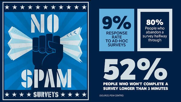 Response rate for ad hoc surveys