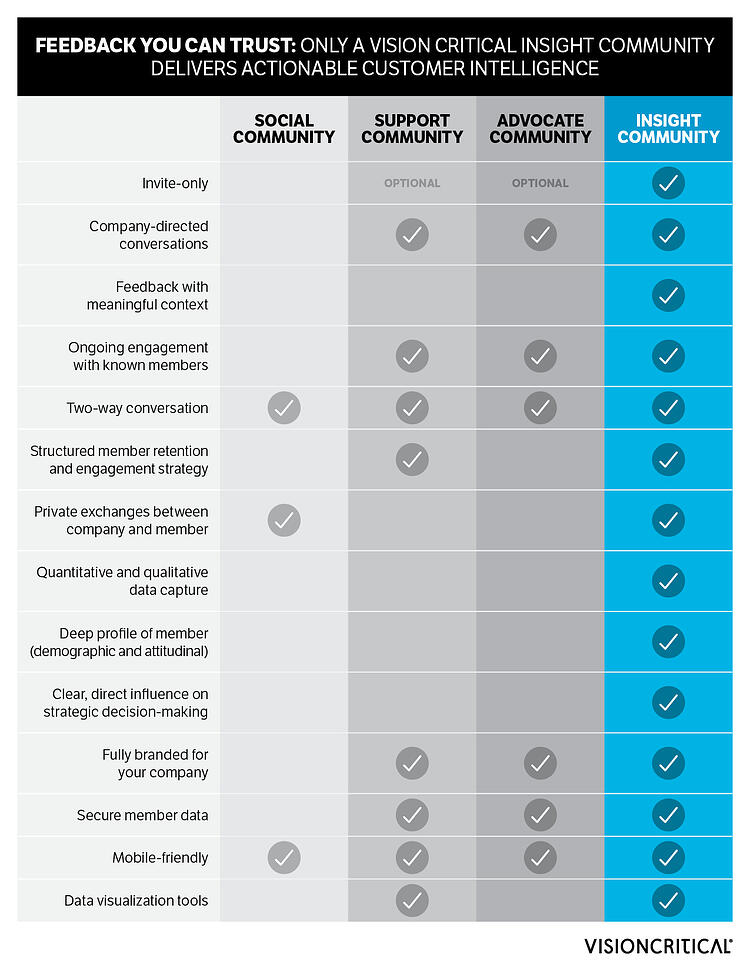 Types of online communities: social, advocate, support and insight communities