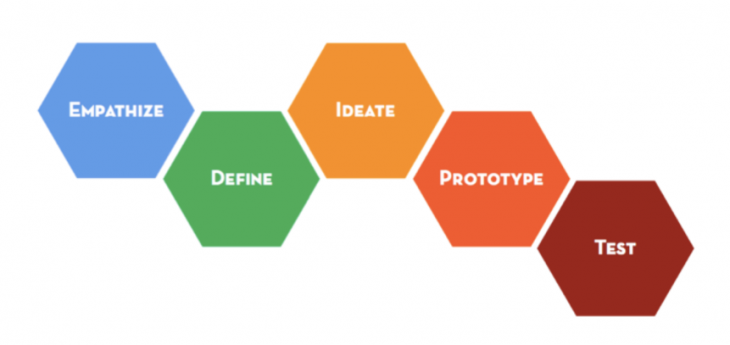 Design thinking process and steps