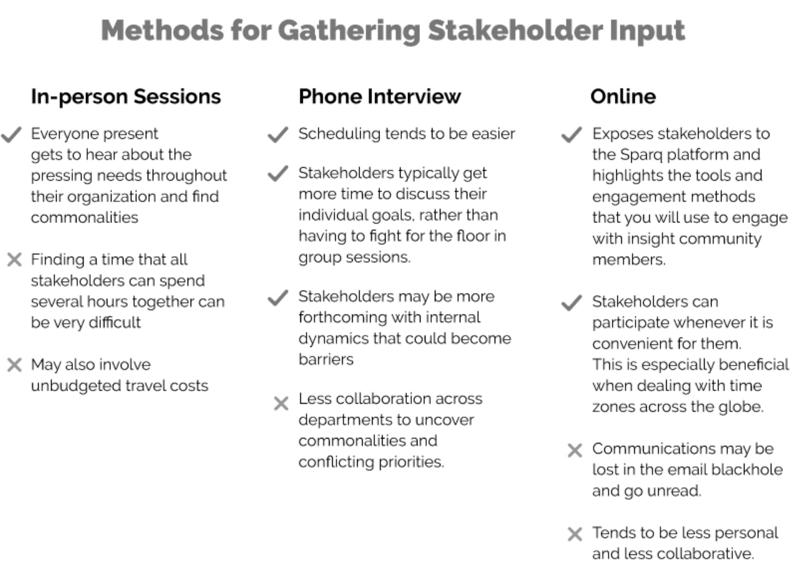 Methods for gathering stakeholder input