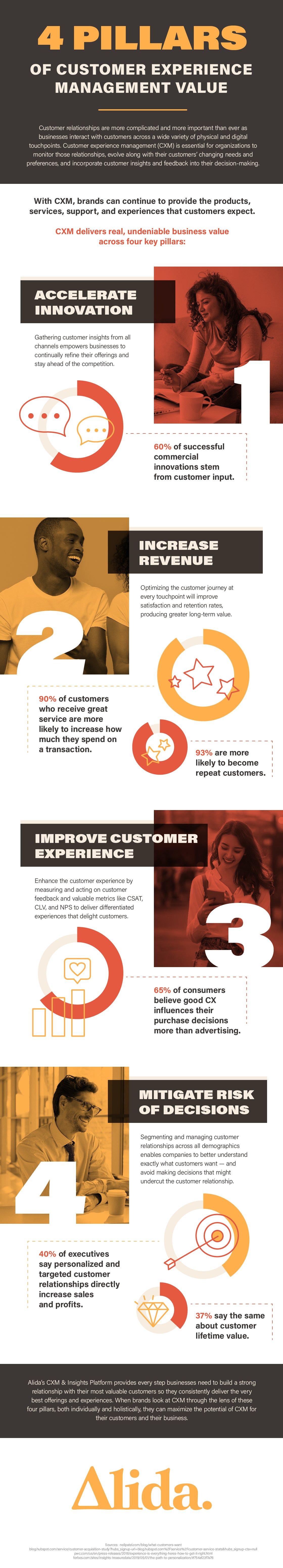 CXM Infographic