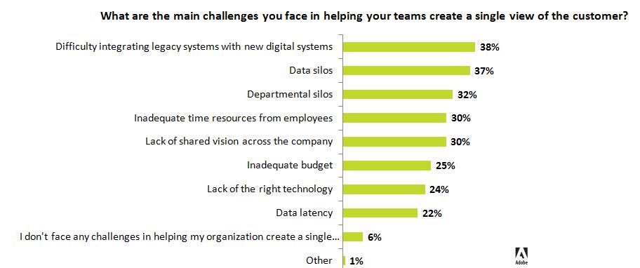 adobe-cx-survey-challenges