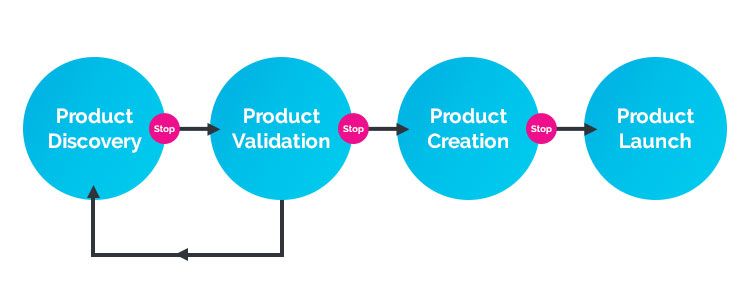 blog-image-customer-feedback-loop-diagram