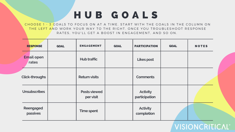 Member Hubs: Setting hub goals