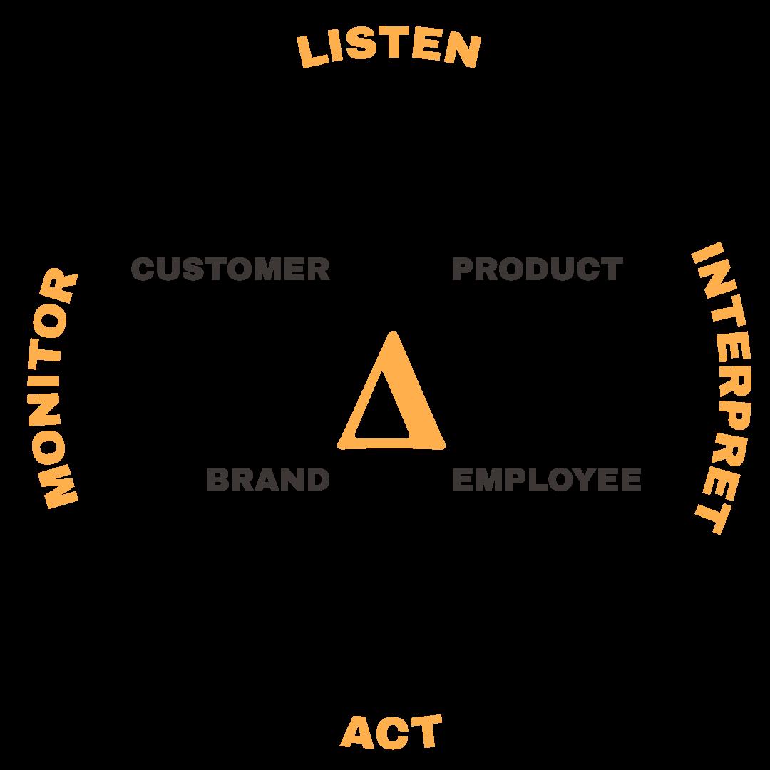 LIAM listen interpret act monitor total experience management