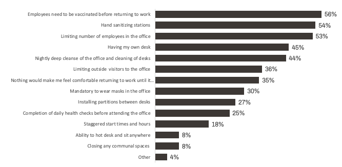 What will make employees feel most comfortable returning to the office